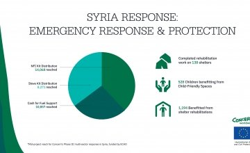 An infographic showing our response in Syria: Emergency response and protection