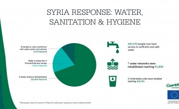 An infographic showing our response in Syria: Water, Sanitation and Hygiene