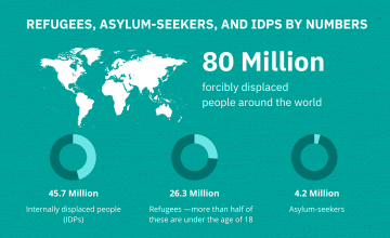 Facts and stats graphic for refugees, asylum-seekers and IDPS.