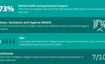 Statistics for women in displacement, 2021.
