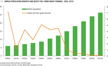 World population growth and death toll from great famines graph.
