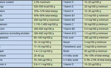 RUTF nutritional composition according to the Joint UN Statement (2007)