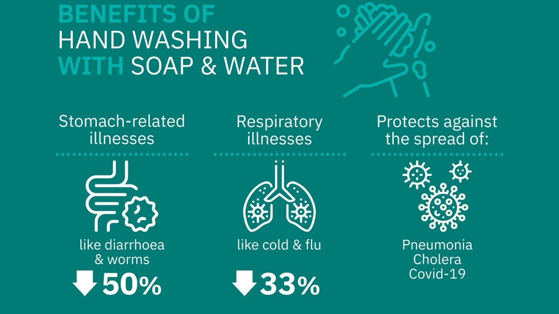 Benefits of handwashing with soap and water infographic.