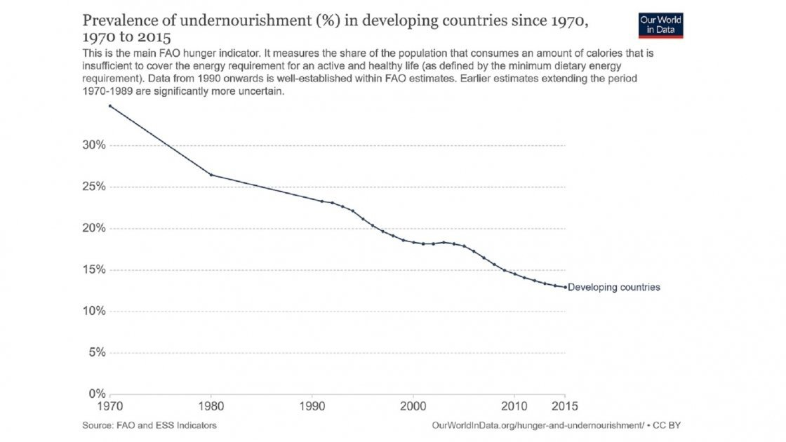Prevalence of undernourishment in developing countries since 1970