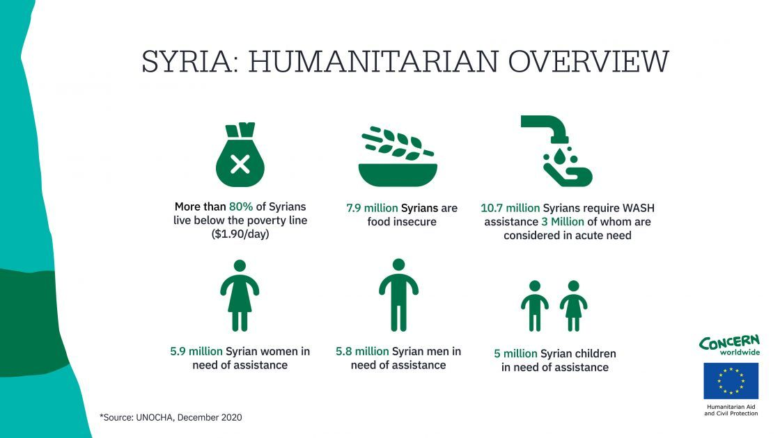 Infographic of Humanitarian Overview in Syria