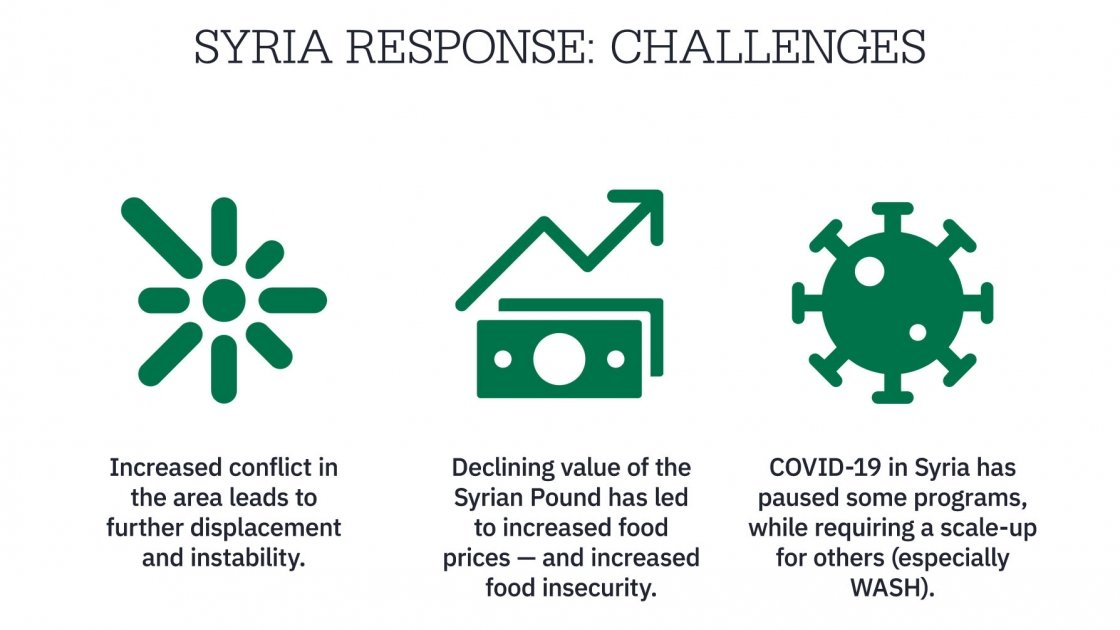 Infographic of challenges and our response in Syria.