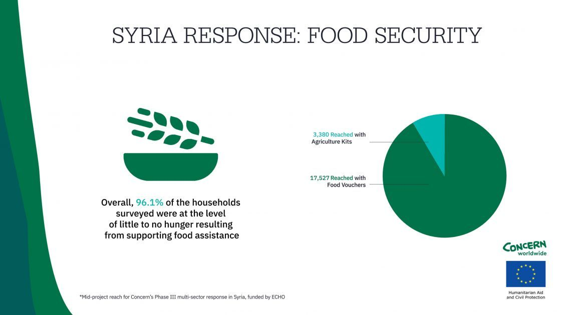An infographic showing our response in Syria: Food Security